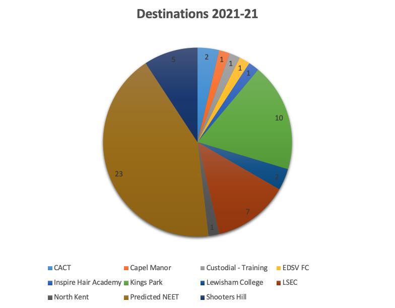newhaven destinations 2021-22