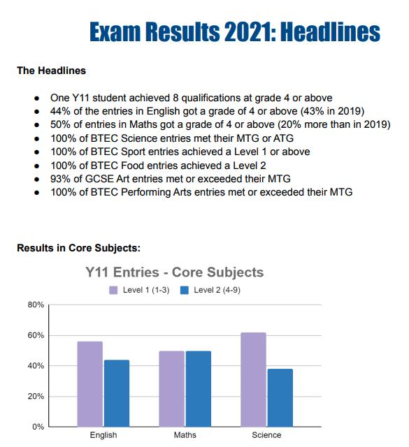 newhaven school exam results 2021